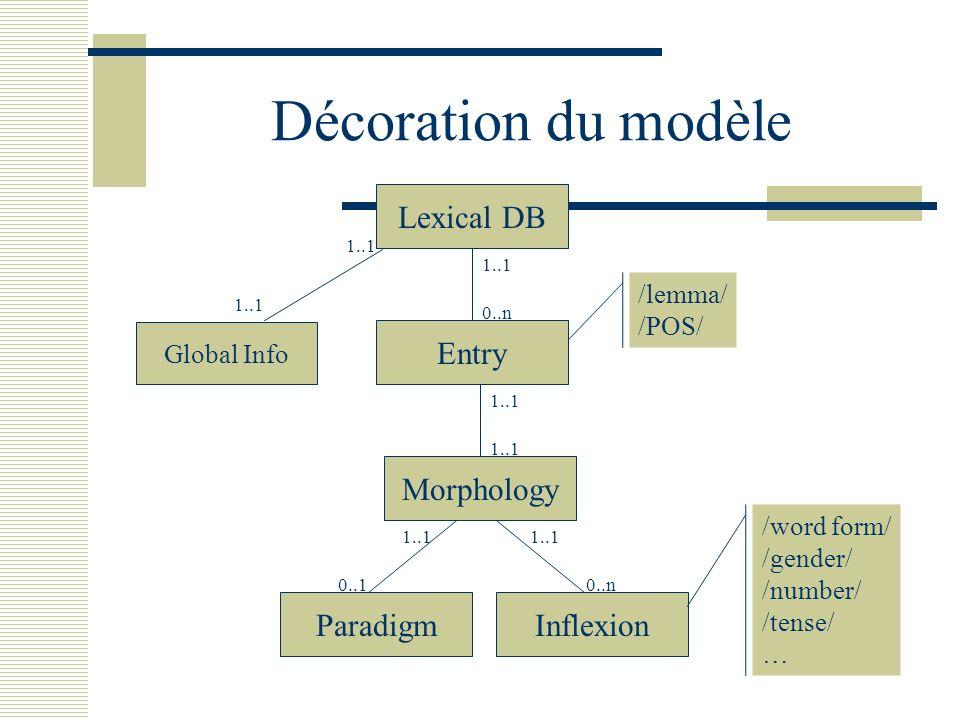 Décoration du modèle Lexical DB Entry 0..n 1..1 Morphology 1..1 Paradigm 0..1 1..1 Inflexion 0..n 1..1 /lemma/ /POS/ /word form/ /gender/ /number/ /te