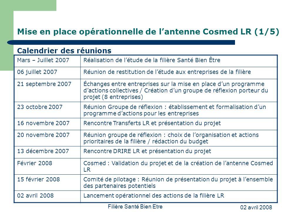 02 avril 2008 Filière Santé Bien Etre Mise en place opérationnelle de lantenne Cosmed LR (1/5) Calendrier des réunions Mars – Juillet 2007Réalisation