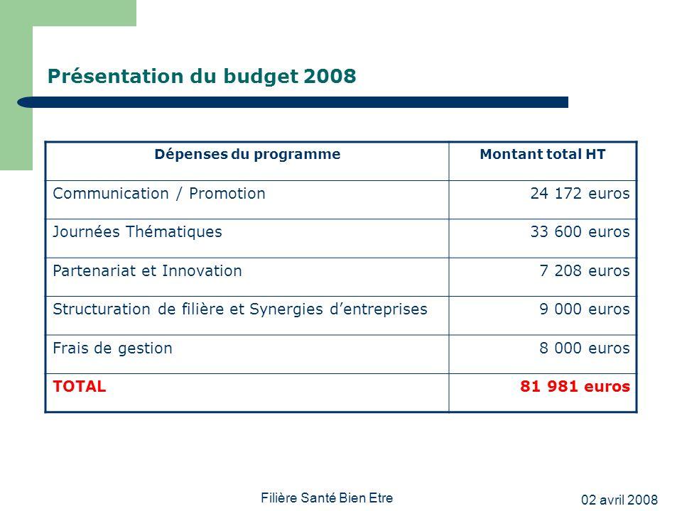 02 avril 2008 Filière Santé Bien Etre Présentation du budget 2008 Dépenses du programmeMontant total HT Communication / Promotion24 172 euros Journées