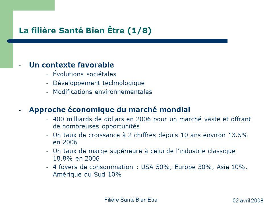 02 avril 2008 Filière Santé Bien Etre La filière Santé Bien Être (1/8) - Un contexte favorable - Évolutions sociétales - Développement technologique -