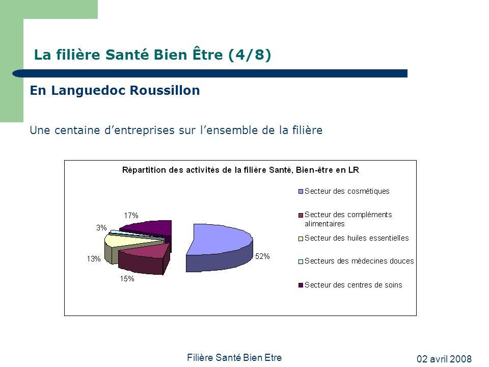 02 avril 2008 Filière Santé Bien Etre La filière Santé Bien Être (5/8) En Languedoc Roussillon -Un chiffre daffaires global de la filière de plus de 150 millions deuros en 2006 - Une croissance du CA de 15% sur les 3 dernières années