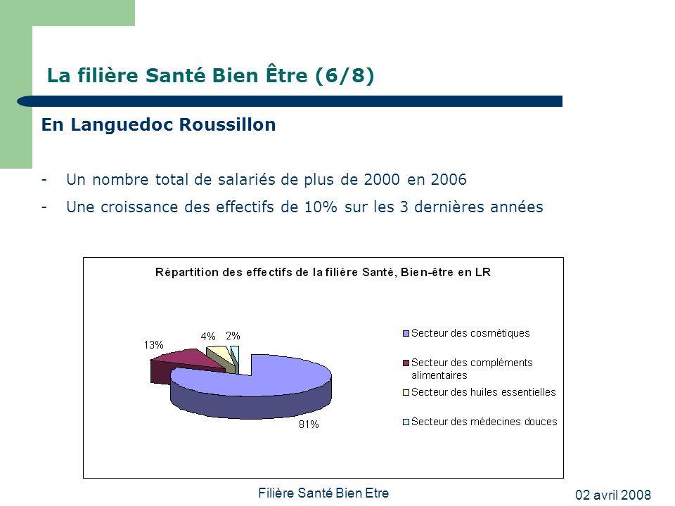 02 avril 2008 Filière Santé Bien Etre La filière Santé Bien Être (6/8) En Languedoc Roussillon -Un nombre total de salariés de plus de 2000 en 2006 -Une croissance des effectifs de 10% sur les 3 dernières années