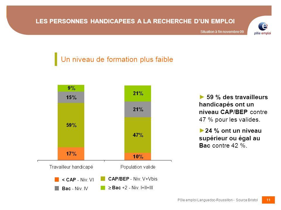 11 LES PERSONNES HANDICAPEES A LA RECHERCHE DUN EMPLOI 59 % des travailleurs handicapés ont un niveau CAP/BEP contre 47 % pour les valides. 24 % ont u