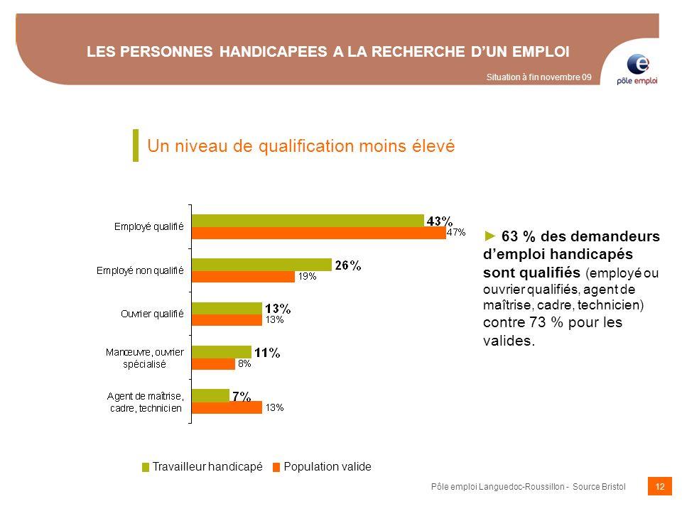 12 LES PERSONNES HANDICAPEES A LA RECHERCHE DUN EMPLOI 63 % des demandeurs demploi handicapés sont qualifiés (employé ou ouvrier qualifiés, agent de m