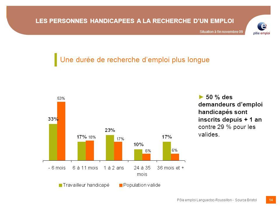 14 LES PERSONNES HANDICAPEES A LA RECHERCHE DUN EMPLOI 50 % des demandeurs demploi handicapés sont inscrits depuis + 1 an contre 29 % pour les valides