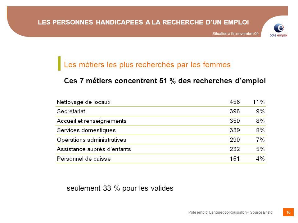 16 LES PERSONNES HANDICAPEES A LA RECHERCHE DUN EMPLOI seulement 33 % pour les valides Les métiers les plus recherchés par les femmes Ces 7 métiers co