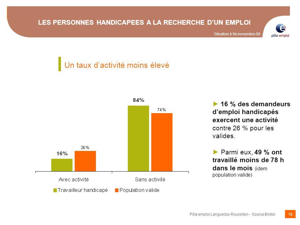 18 16 % des demandeurs demploi handicapés exercent une activité contre 26 % pour les valides. Parmi eux, 49 % ont travaillé moins de 78 h dans le mois