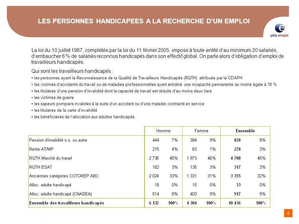 15 LES PERSONNES HANDICAPEES A LA RECHERCHE DUN EMPLOI seulement 15 % pour les valides Les métiers les plus recherchés par les hommes Ces 8 métiers concentrent 33 % des recherches demploi Pôle emploi Languedoc-Roussillon - Source Bristol Situation à fin novembre 09