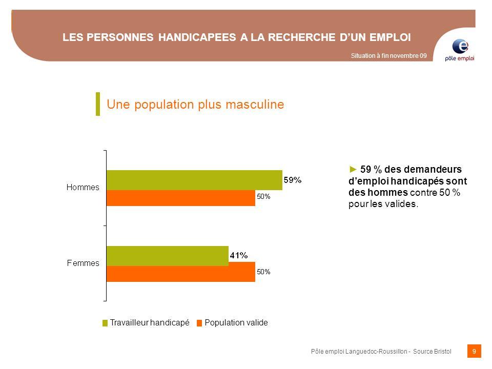 59 % des demandeurs demploi handicapés sont des hommes contre 50 % pour les valides. LES PERSONNES HANDICAPEES A LA RECHERCHE DUN EMPLOI Une populatio