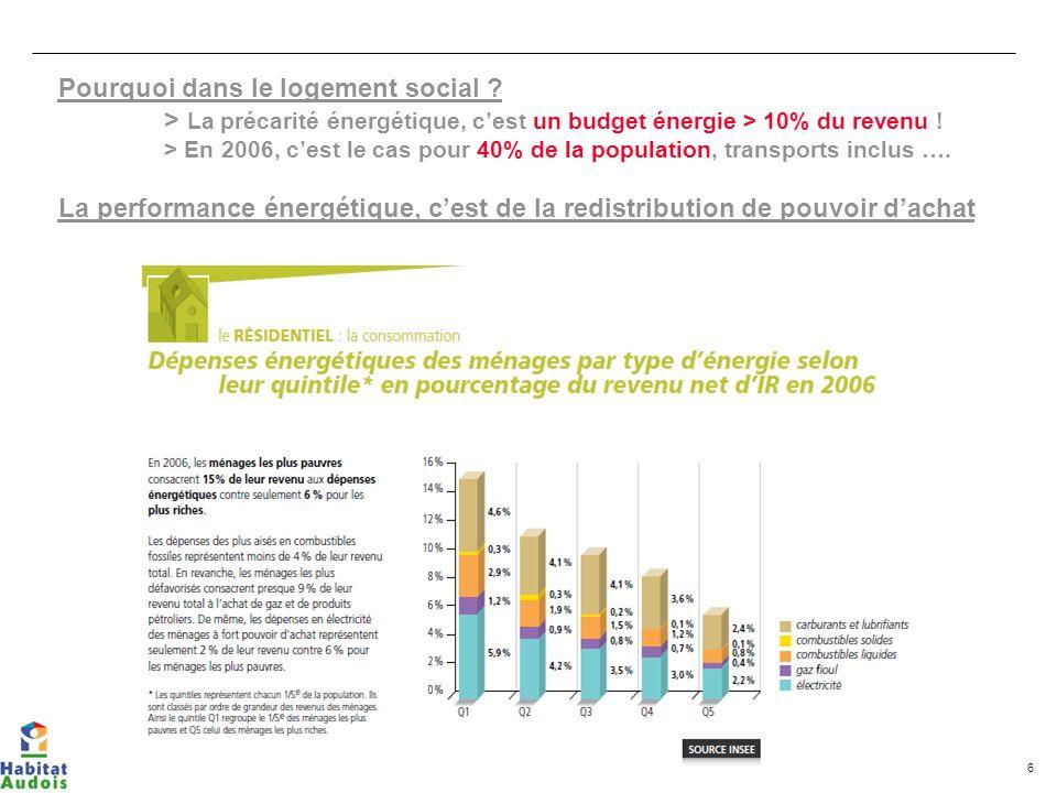 6 Pourquoi dans le logement social ? > La précarité énergétique, cest un budget énergie > 10% du revenu ! > En 2006, cest le cas pour 40% de la popula