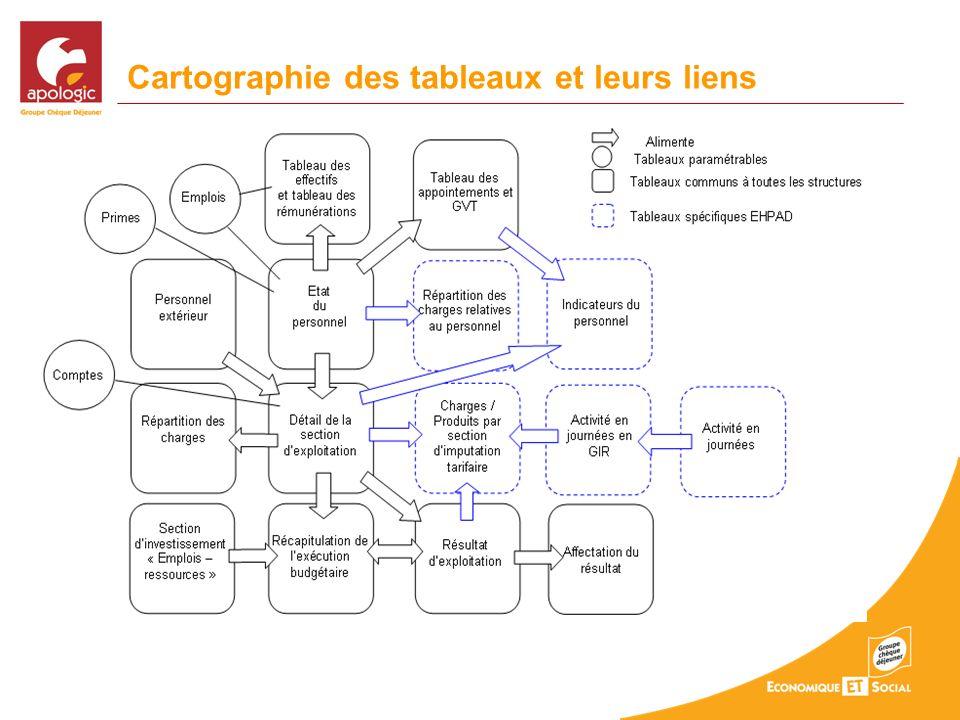 Cartographie des tableaux et leurs liens