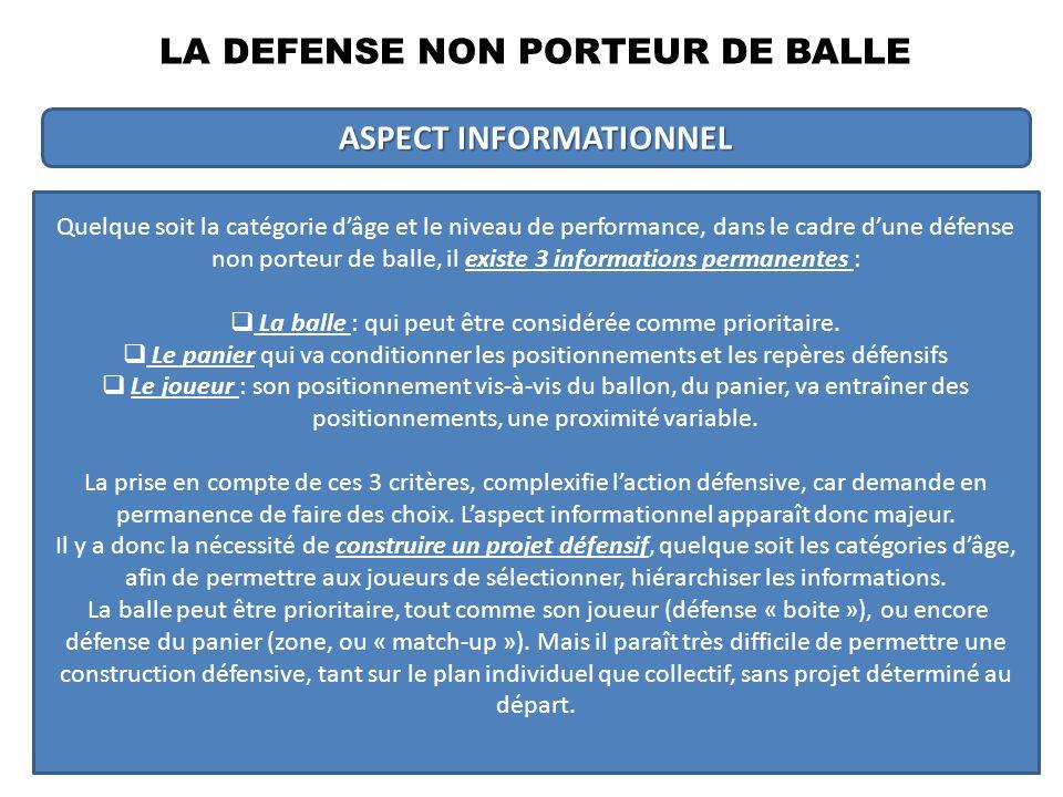 LA DEFENSE NON PORTEUR DE BALLE ASPECT INFORMATIONNEL Quelque soit la catégorie dâge et le niveau de performance, dans le cadre dune défense non porteur de balle, il existe 3 informations permanentes : La balle : qui peut être considérée comme prioritaire.