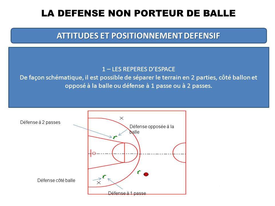 LA DEFENSE NON PORTEUR DE BALLE ATTITUDES ET POSITIONNEMENT DEFENSIF 1 – LES REPERES DESPACE De façon schématique, il est possible de séparer le terrain en 2 parties, côté ballon et opposé à la balle ou défense à 1 passe ou à 2 passes.
