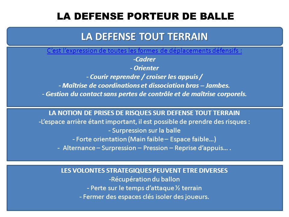 LA NOTION DE REBOND Dés le début de la formation du jeune joueur, le rebond doit être placé au centre du projet défensif.