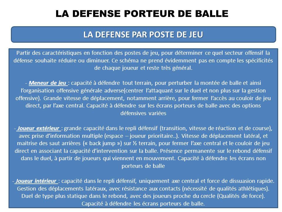 LA DEFENSE NON PORTEUR DE BALLE 1 – LASPECT INFORMATIONNEL 2 – DEFINIR DES PRIORITES ET DES CHOIX 3 – LES ATTITUDES ET POSITIONNEMENT DEFENSIFS 4 – LA PROBLEMATIQUE DES AIDES DEFENSIVES