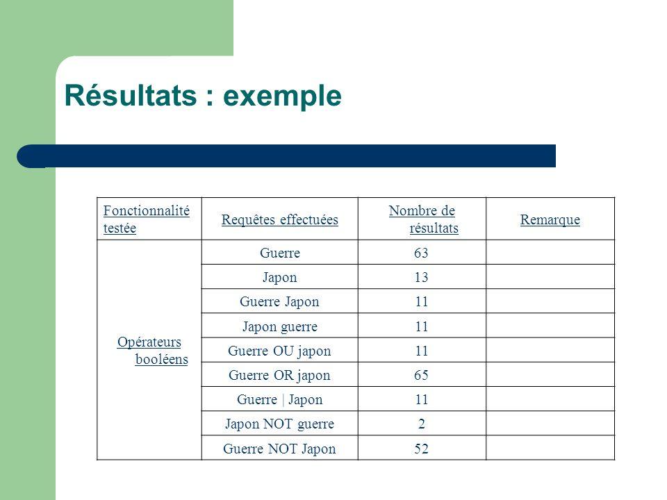 Résultats : exemple Fonctionnalité testée Requêtes effectuées Nombre de résultats Remarque Opérateurs booléens Guerre63 Japon13 Guerre Japon11 Japon g