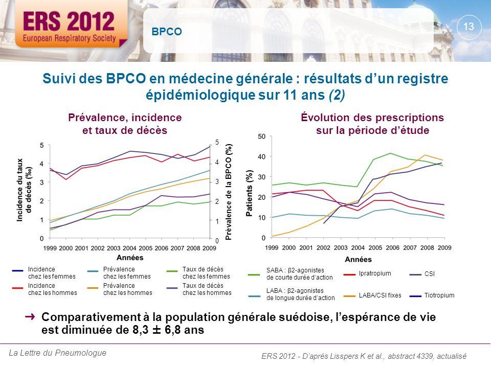 BPCO Suivi des BPCO en médecine générale : résultats dun registre épidémiologique sur 11 ans (2) Comparativement à la population générale suédoise, le