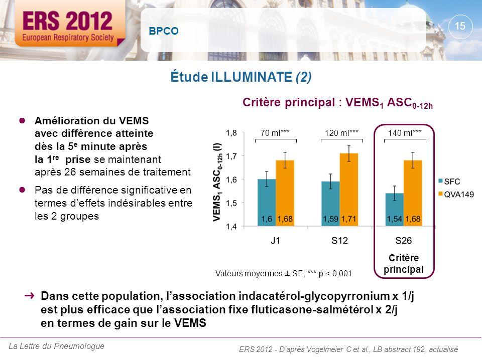 BPCO Amélioration du VEMS avec différence atteinte dès la 5 e minute après la 1 re prise se maintenant après 26 semaines de traitement Pas de différen