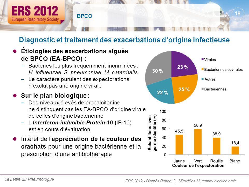 BPCO Étiologies des exacerbations aiguës de BPCO (EA-BPCO) : –Bactéries les plus fréquemment incriminées : H. influenzae, S. pneumoniae, M. catarrhali