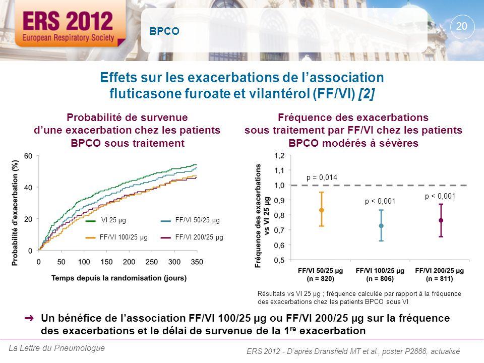 BPCO Effets sur les exacerbations de lassociation fluticasone furoate et vilantérol (FF/VI) [2] ERS 2012 - Daprès Dransfield MT et al., poster P2888,