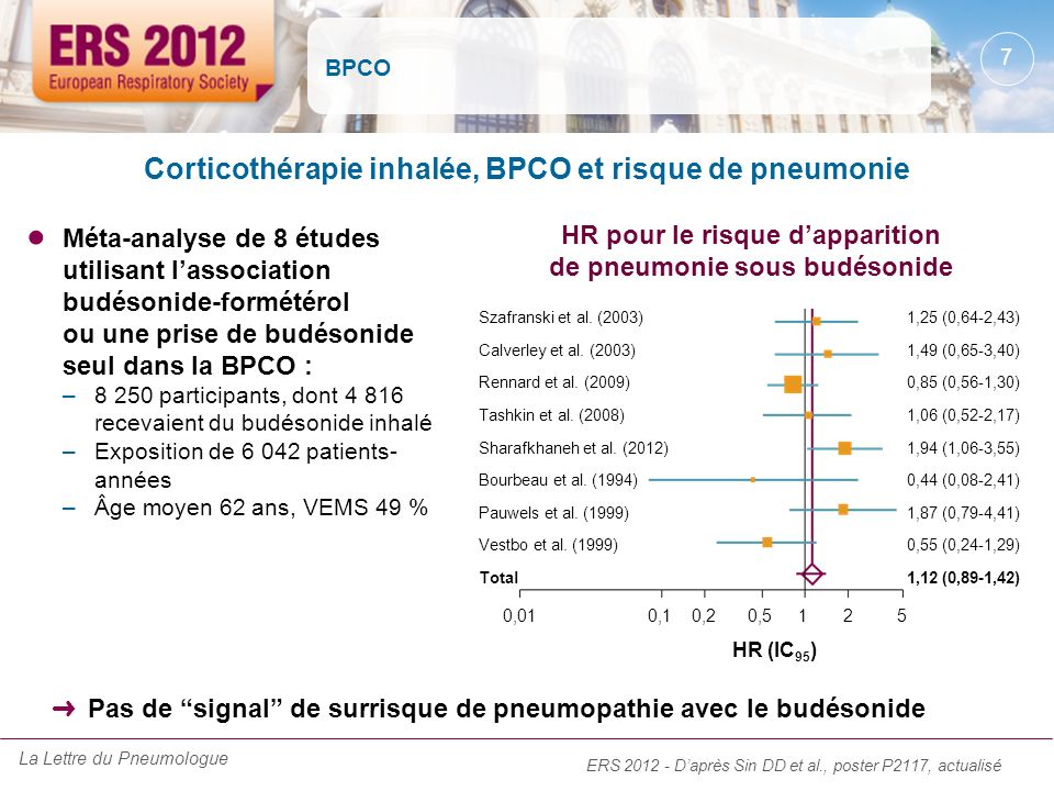 BPCO Méta-analyse de 8 études utilisant lassociation budésonide-formétérol ou une prise de budésonide seul dans la BPCO : –8 250 participants, dont 4
