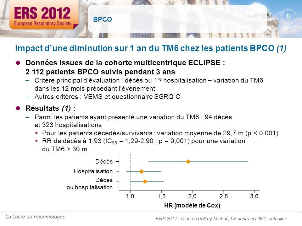 BPCO Données issues de la cohorte multicentrique ECLIPSE : 2 112 patients BPCO suivis pendant 3 ans –Critère principal dévaluation : décès ou 1 re hos