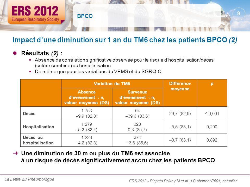 BPCO Résultats (2) : Absence de corrélation significative observée pour le risque dhospitalisation/décès (critère combiné) ou hospitalisation De même