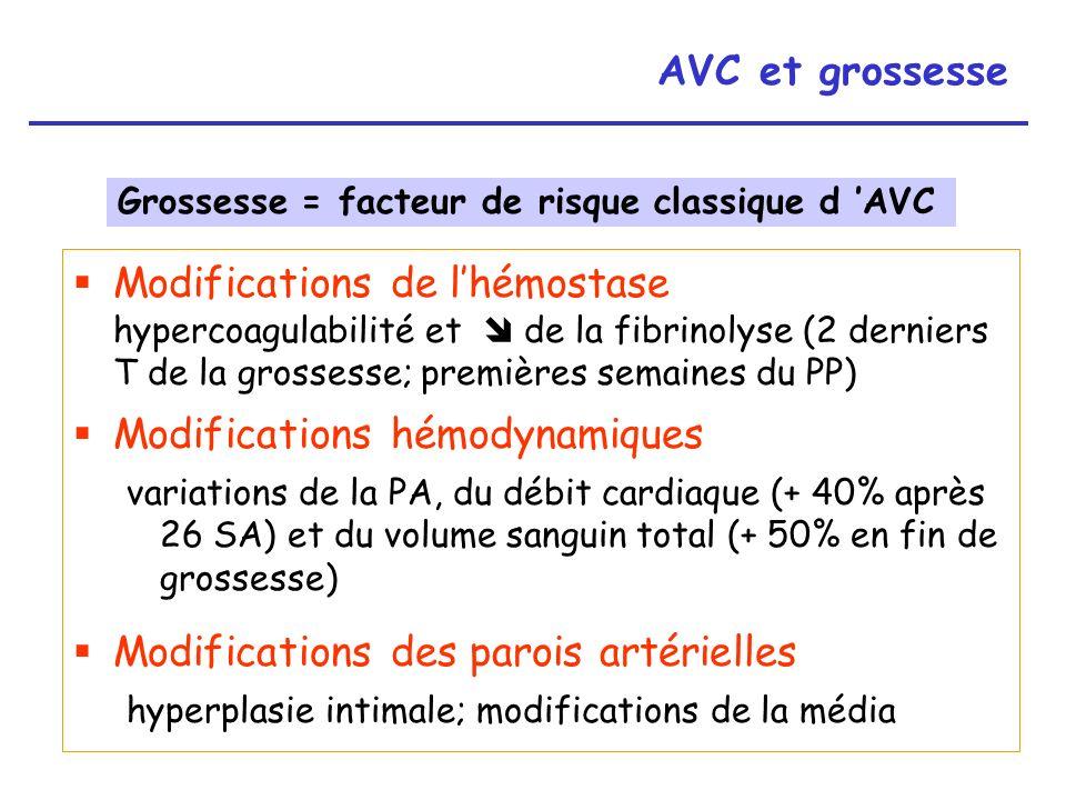 Incidence des AVC liés à la grossesse et au PP Tout AVC: 15-26/100,000 accouchements Infarctus cérébraux : 4.3-18/100,000 Hémorragies cérébrales: 4.4-18/100,000 Hémorragies méningées: 20/100,000 Thromboses veineuses cérébrales : Pays occidentaux, 10-20/100,000 acc 5 à 20% des TVC (6.3% ISCVT Ferro et al, Stroke 2004 ) Pays en voie de dvpt: 200-500/100,000 acc Mexique : 60% des TVC (Cantu et al, Stroke 1993)