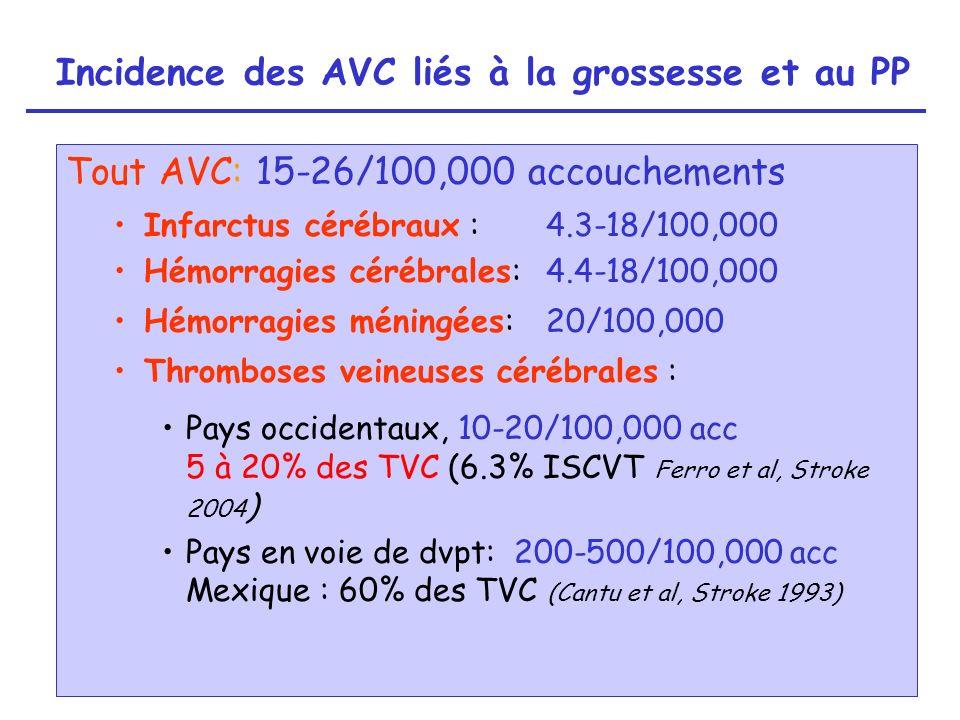 Méta-analyse 28 essais randomisés N=39 769 Augmentation du risque dAVC: RR 1,29 (1,13-1,47) –Augmentation risque AIC: RR 1,29 (1,06-1,56) –Pas daugmentation risque HIP Risque dAVC plus graves: RR AVC fatal ou handicapant 1,56 (1,11- 2,20) Bath et al, BMJ 2005