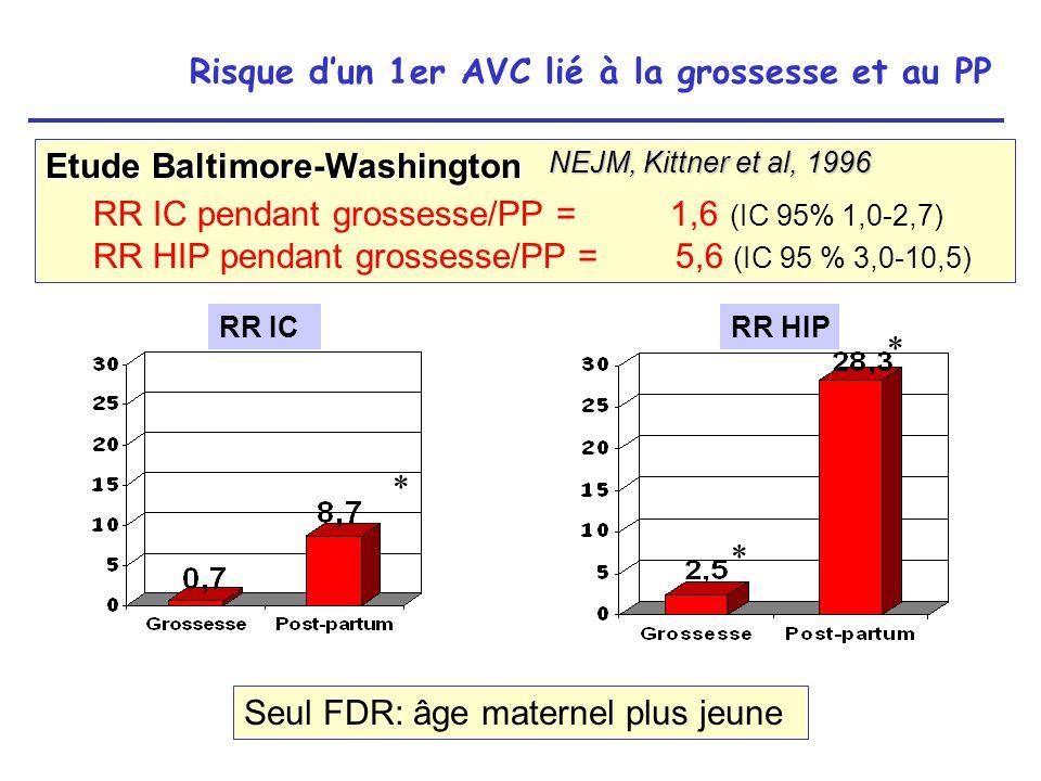 Thromboses veineuses cérébrales Rôle direct de létat gravido-puerpéral (stase sanguine, hypercoagulabilité, lésions des parois veineuses lors des efforts d expulsion..) Dans 95% des cas en post-partum ++ Le plus souvent 2ème ou 3ème semaine du PP Pendant la grossesse beaucoup plus rares que les IC artériels.