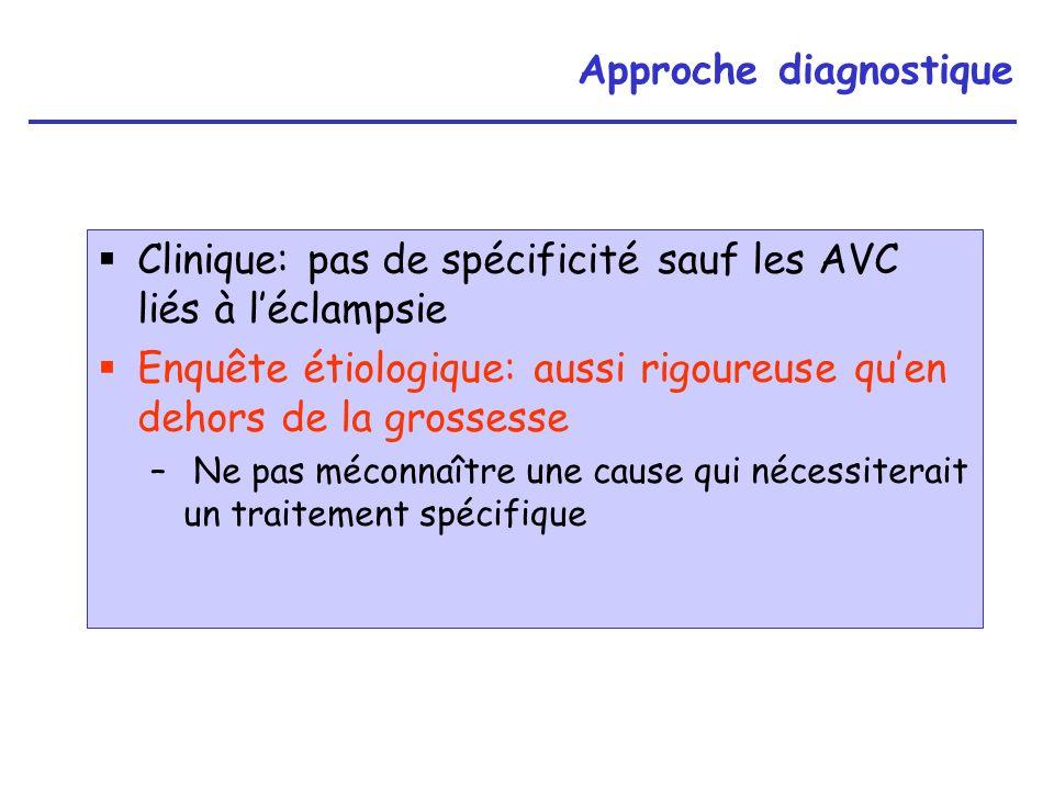 Contraceptifs oraux après un AVC Oestroprogestatifs: Mentions légales: –ATCD dAIC artériel ou veineux = CI absolue –HTA, diabète compliqué de micro ou macro- angiopathie : CI absolues –Diabète non compliqué, hyperlipidémie, tabagisme : CI relatives Alternatives: –progestatif pur microdosé (contraintes dutilisation) –stérilet (DIU en cuivre; DIU + levonorgestrel: 20 g/j): aspirine à faible dose possible, ± déconseillé chez les nullipares –contraception locale
