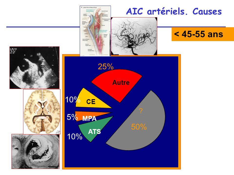 Conclusion AVC grossesse La grossesse a été longtemps considérée comme un facteur de risque majeur dAVC En fait, le risque nest pas augmenté de façon notable pendant la grossesse elle-même La période du PP est une période à plus haut risque pour tous les types dAVC Bilan étiologique = idem sujet jeune Cause spécifique principale = éclampsie TVC le plus souvent en PP; recherche dun état prothrombotique Aspirine 150mg/j utilisable pendant T2, T3 et allaitement