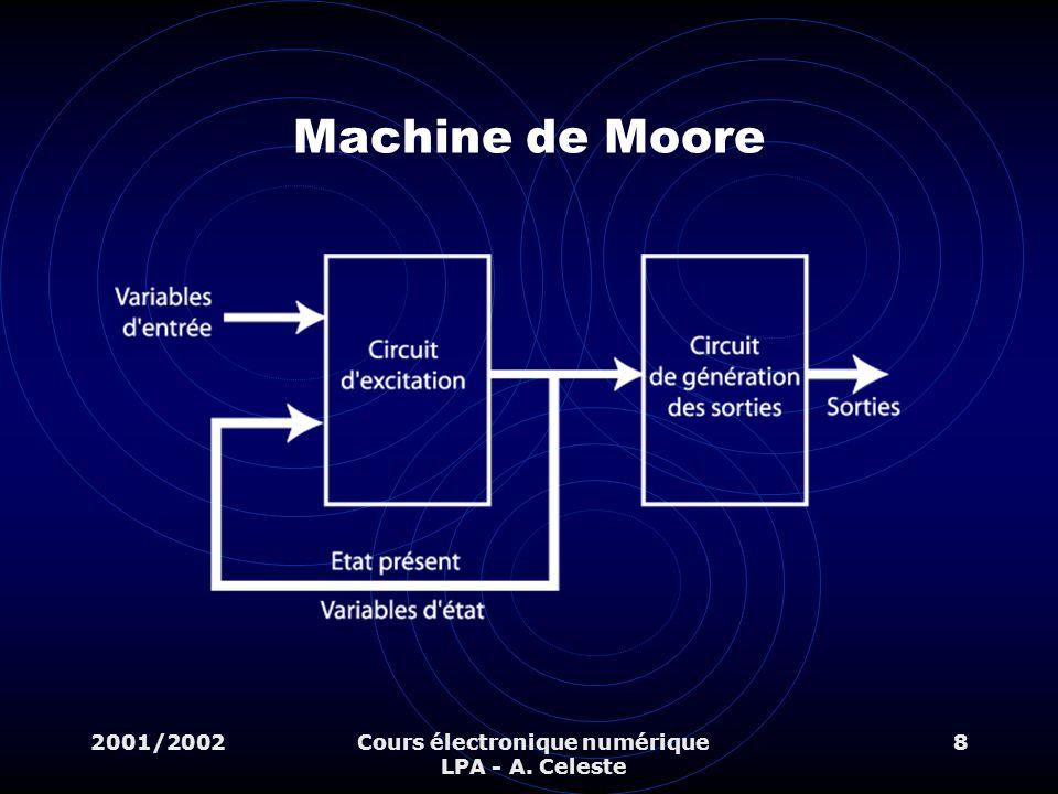 2001/2002Cours électronique numérique LPA - A. Celeste 8 Machine de Moore