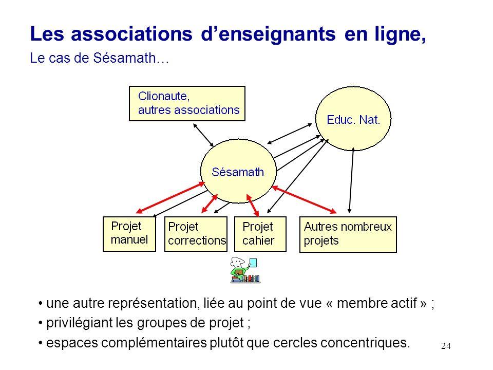 24 une autre représentation, liée au point de vue « membre actif » ; privilégiant les groupes de projet ; espaces complémentaires plutôt que cercles concentriques.