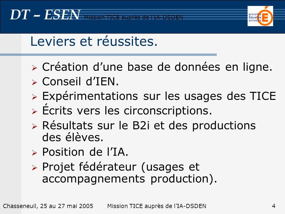 DT – ESEN Mission TICE auprès de lIA-DSDEN Chasseneuil, 25 au 27 mai 2005Mission TICE auprès de lIA-DSDEN4 Leviers et réussites. Création dune base de
