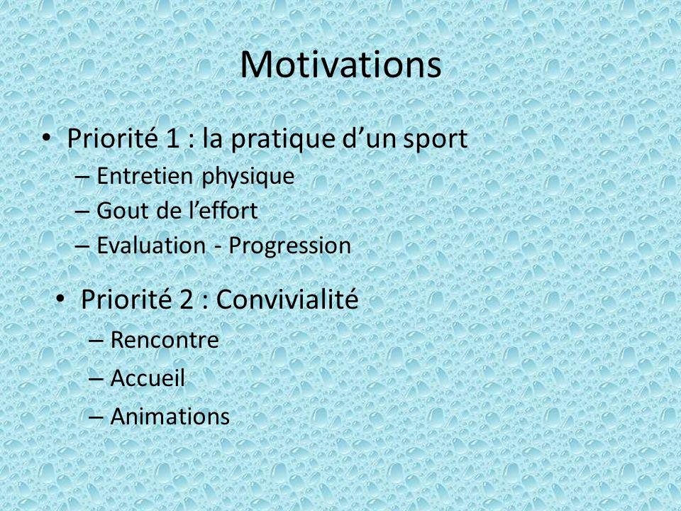 Motivations Priorité 1 : la pratique dun sport – Entretien physique – Gout de leffort – Evaluation - Progression Priorité 2 : Convivialité – Rencontre