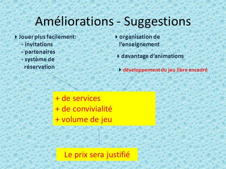 Améliorations - Suggestions Jouer plus facilement: - invitations - partenaires - système de réservation organisation de lenseignement davantage danima