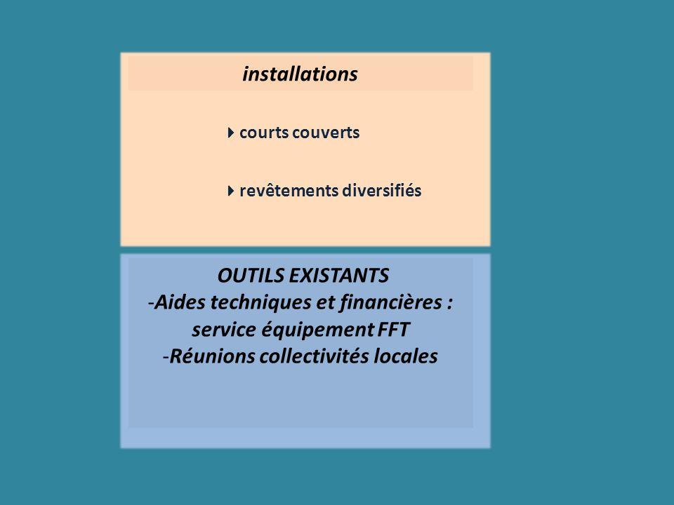 installations courts couverts revêtements diversifiés OUTILS EXISTANTS -Aides techniques et financières : service équipement FFT -Réunions collectivités locales