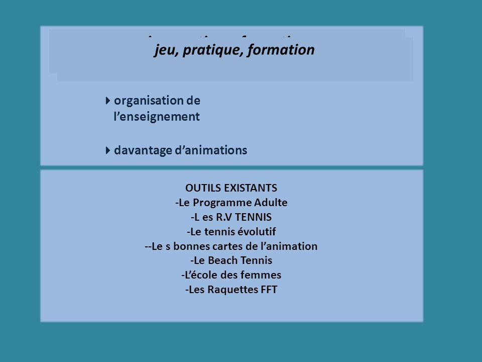 jeu, pratique, formation OUTILS EXISTANTS -Le Programme Adulte -L es R.V TENNIS -Le tennis évolutif --Le s bonnes cartes de lanimation -Le Beach Tennis -Lécole des femmes -Les Raquettes FFT jeu, pratique, formation organisation de lenseignement davantage danimations