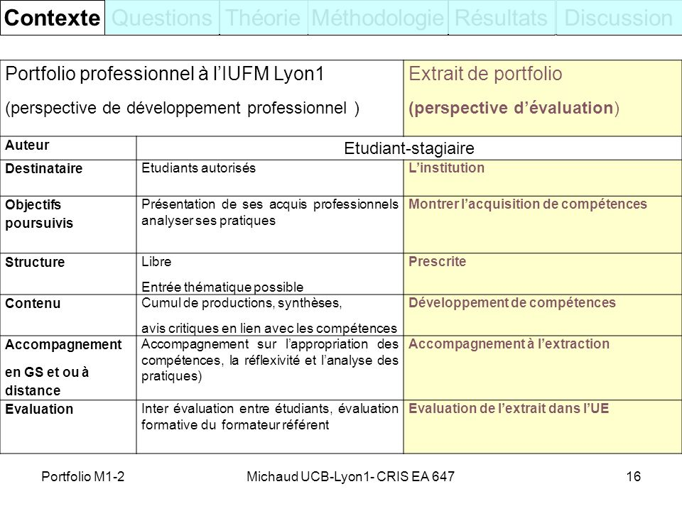 16 ContexteQuestionsThéorieRésultatsDiscussionMéthodologie Portfolio professionnel à lIUFM Lyon1 (perspective de développement professionnel ) Extrait