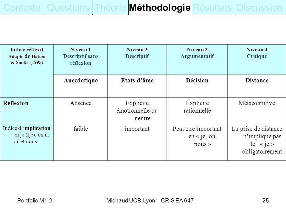 Michaud UCB-Lyon1- CRIS EA 64725 ContexteQuestionsThéorieRésultatsDiscussion Indice réflexif Adapté de Hatton & Smith (1995) Niveau 1 Descriptif sans