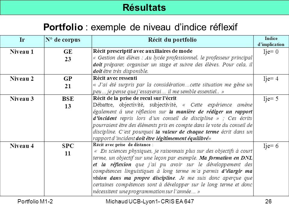 26 Résultats IrN° de corpusRécit du portfolio Indice dimplication Niveau 1GE 23 Récit prescriptif avec auxiliaires de mode « Gestion des élèves : Au l