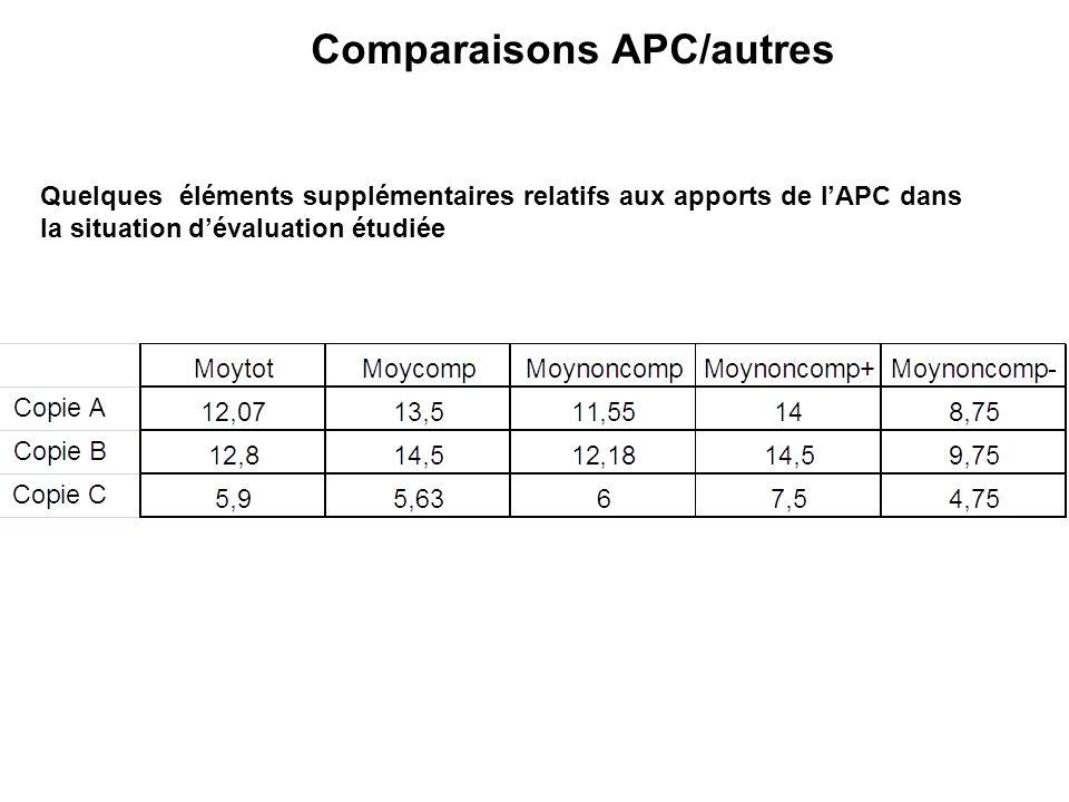 Comparaisons APC/autres Quelques éléments supplémentaires relatifs aux apports de lAPC dans la situation dévaluation étudiée