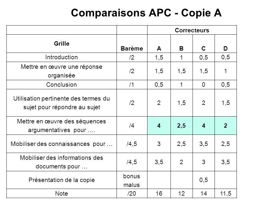Comparaisons APC - Copie A Correcteurs Grille BarèmeABCD Introduction /21,510,5 Mettre en œuvre une réponse organisée /21,5 1 Conclusion/10,510 Utilis