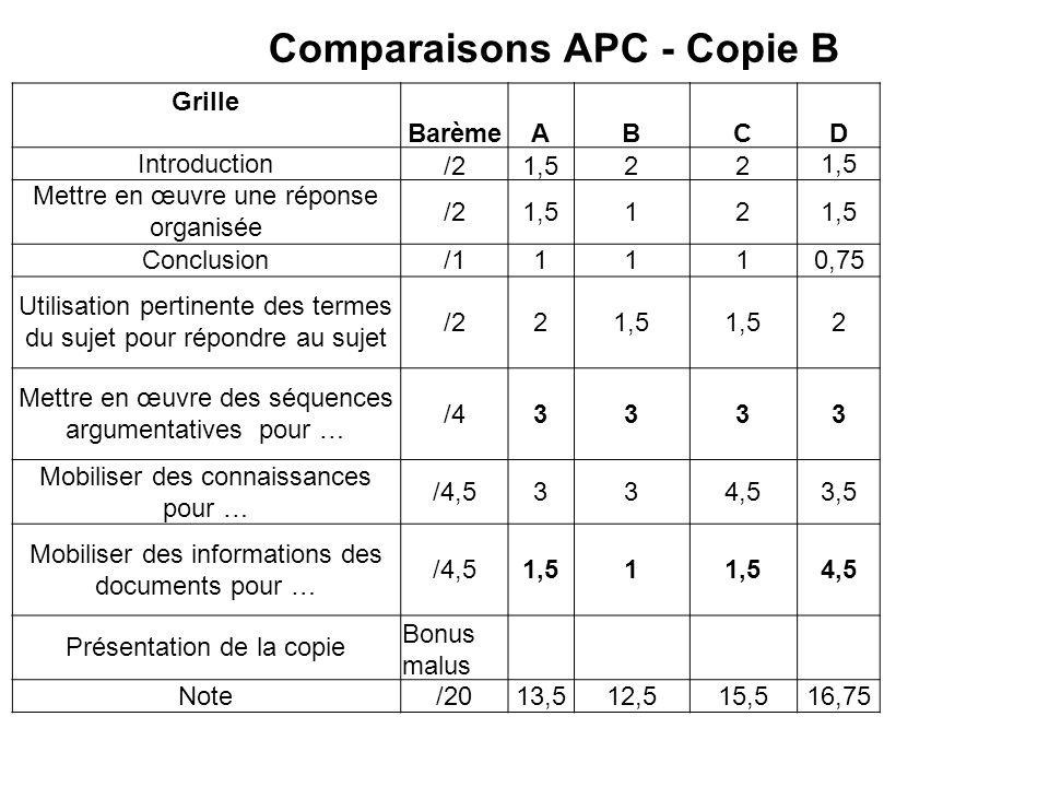 Comparaisons APC - Copie B Grille BarèmeABCD Introduction /21,522 Mettre en œuvre une réponse organisée /21,512 Conclusion/11110,75 Utilisation pertin