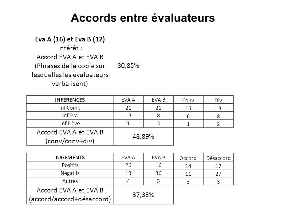 Accords entre évaluateurs Eva A (16) et Eva B (12) Intérêt : Accord EVA A et EVA B (Phrases de la copie sur lesquelles les évaluateurs verbalisent) 80