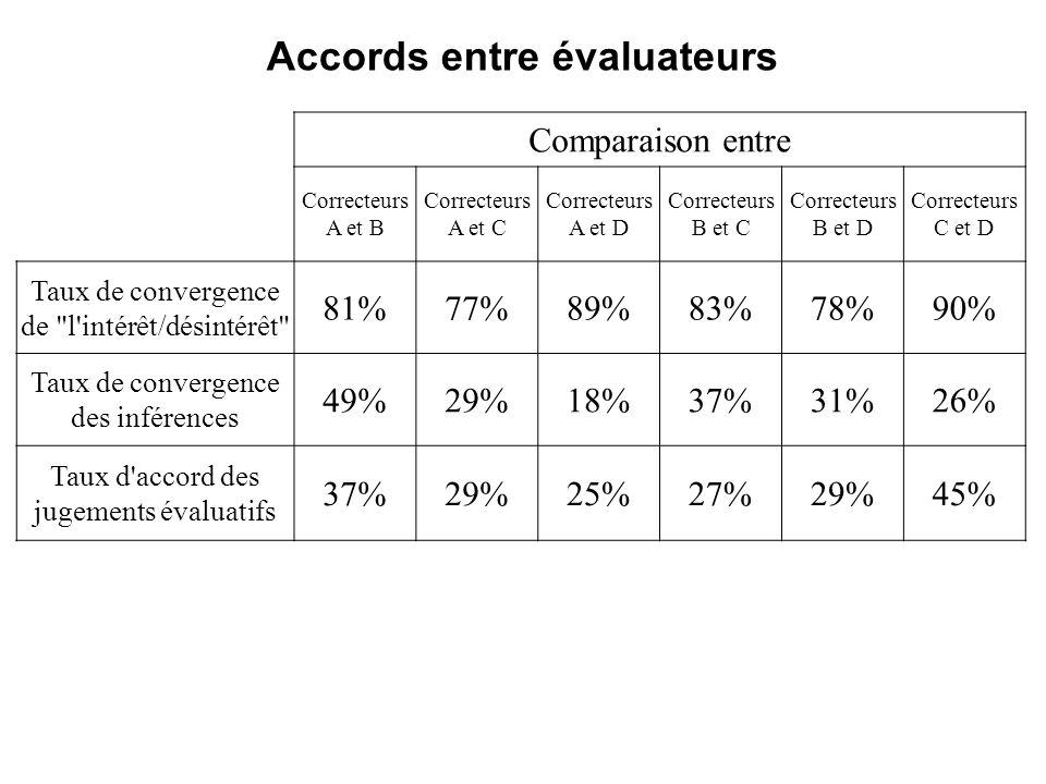 Accords entre évaluateurs Comparaison entre Correcteurs A et B Correcteurs A et C Correcteurs A et D Correcteurs B et C Correcteurs B et D Correcteurs