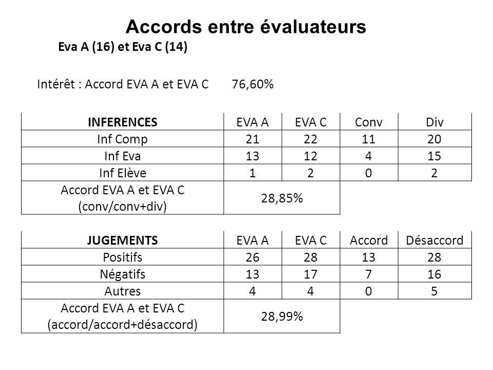 Accords entre évaluateurs Eva A (16) et Eva C (14) Intérêt : Accord EVA A et EVA C76,60% INFERENCESEVA AEVA C ConvDiv Inf Comp2122 1120 Inf Eva1312 41