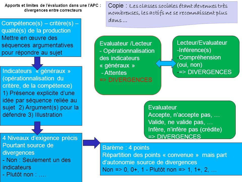 Apports et limites de lévaluation dans une lAPC : divergences entre correcteurs Compétence(s) – critère(s) – qualité(s) de la production Mettre en œuv