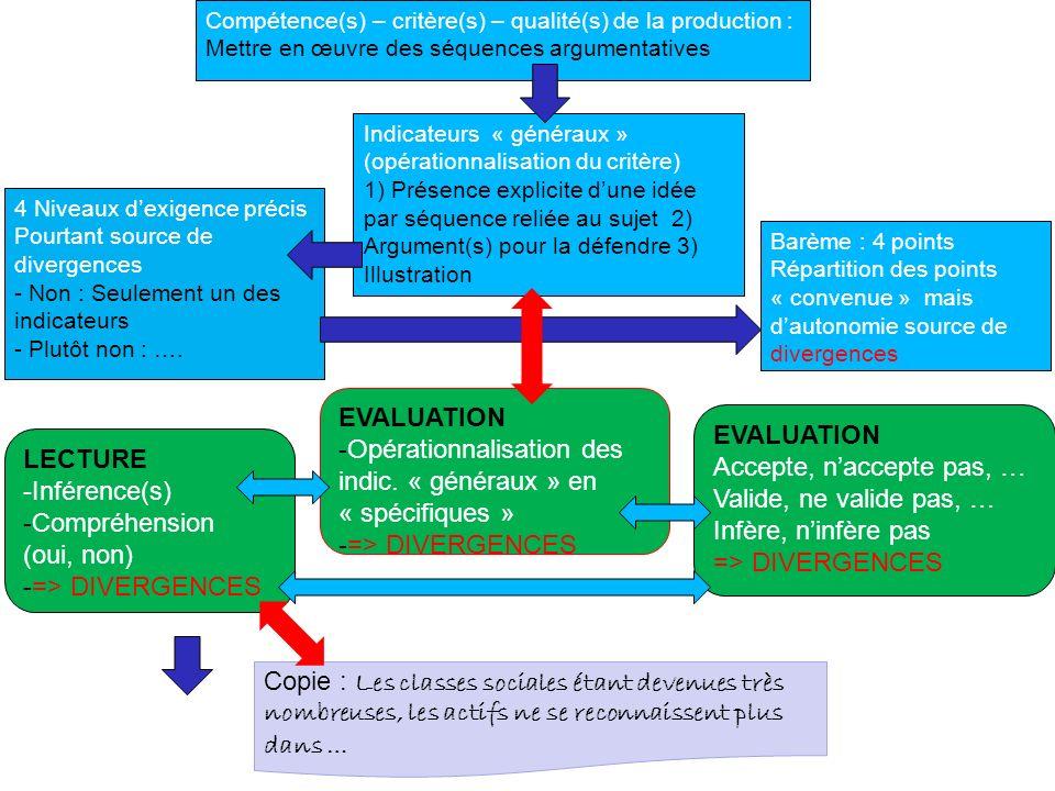 Compétence(s) – critère(s) – qualité(s) de la production : Mettre en œuvre des séquences argumentatives Indicateurs « généraux » (opérationnalisation
